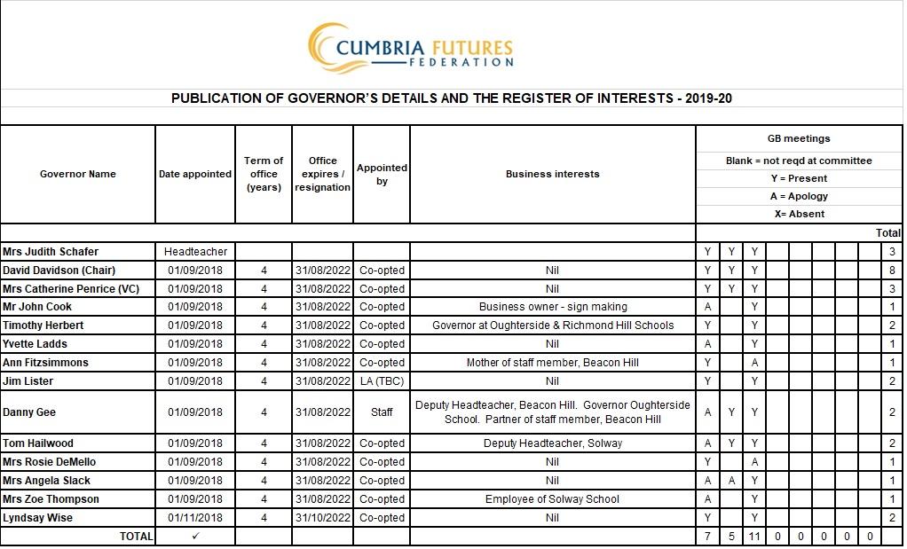 Register of interests 2019-20